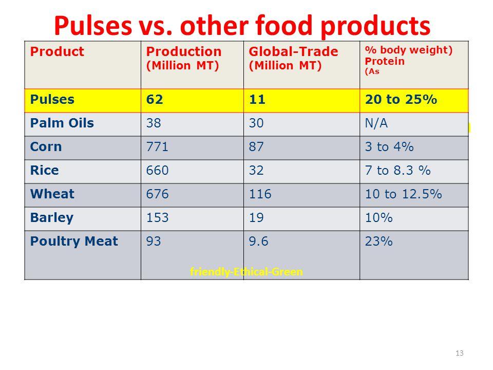 Pulses vs.