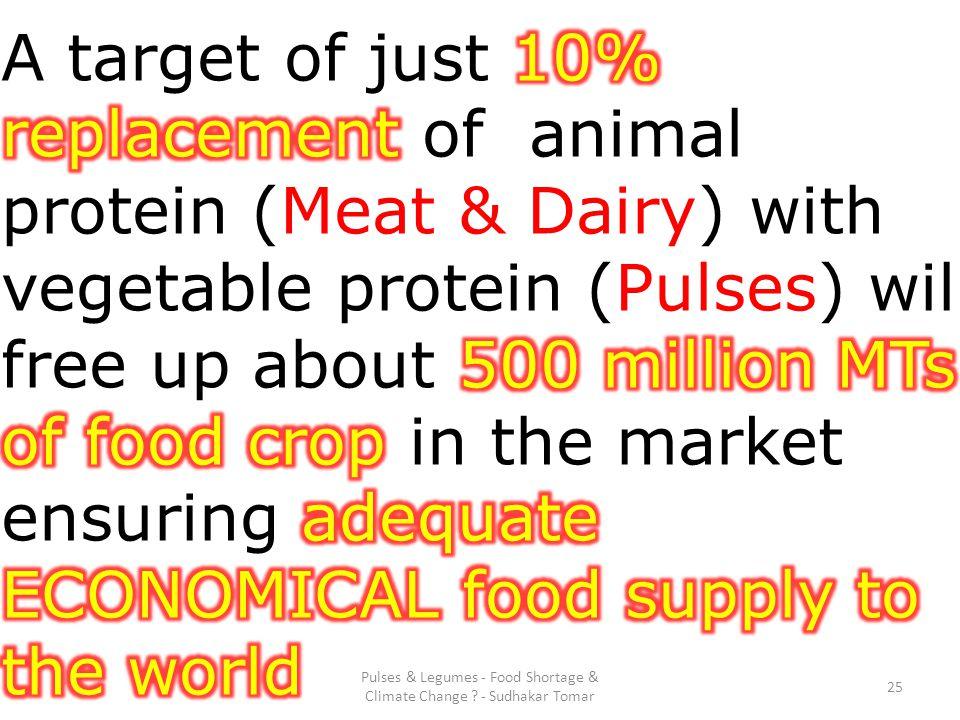 Pulses & Legumes - Food Shortage & Climate Change - Sudhakar Tomar 25