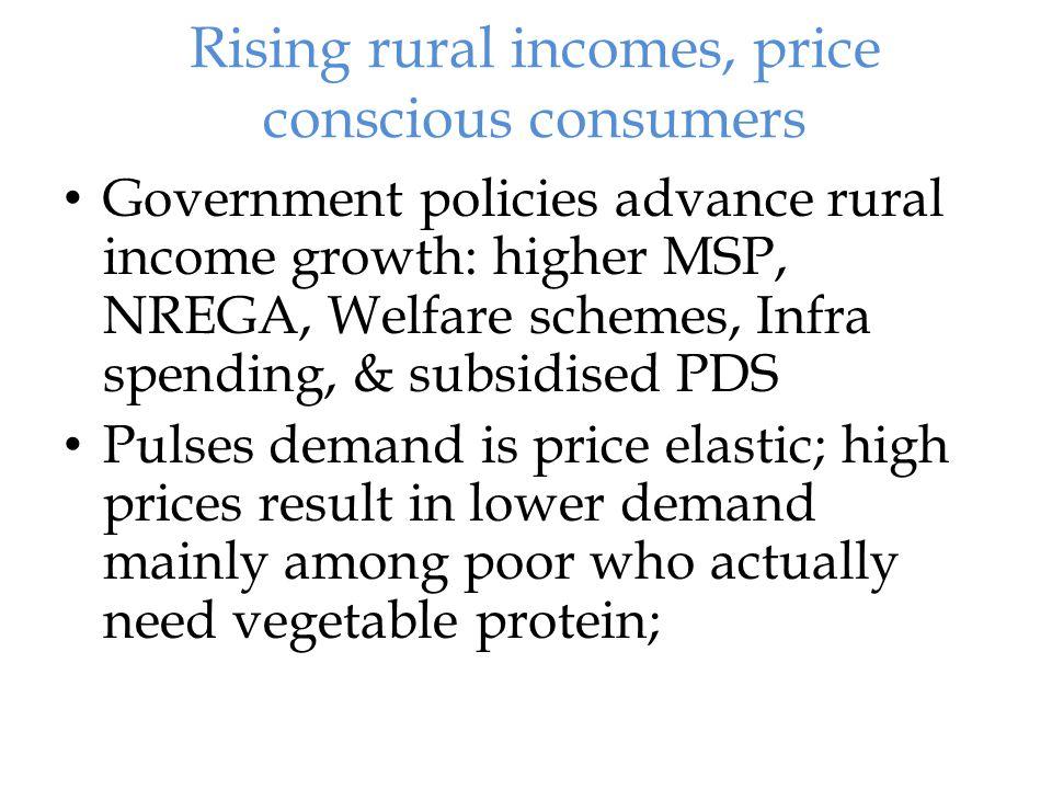 Pulses Market Fundamentals 2007-082008-092009-10 Output14.814.614.7 Imports 2.8 2.5 3.5 Usage 17.617.118.2 Proj Demand 16.817.518.3 Population*113811541170 Per capita+15.414.815.2 * in millions; + in kgs;
