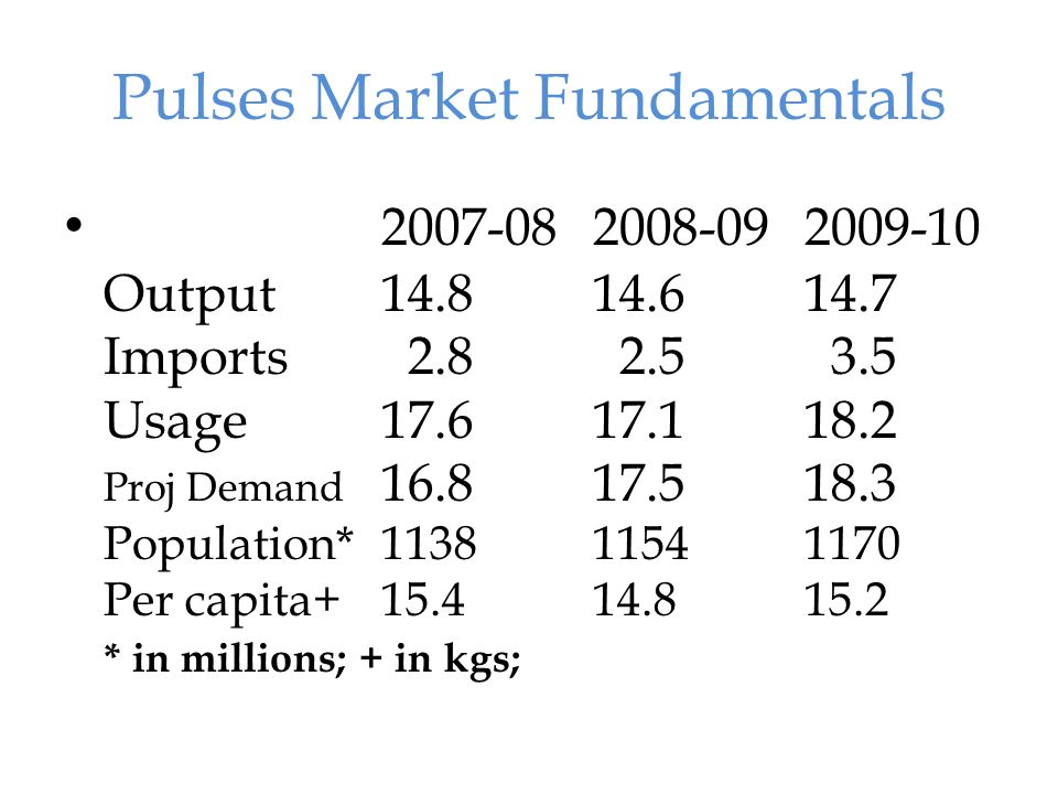 Indian government defensive Price situation worsened last 3 years; Government reaction.