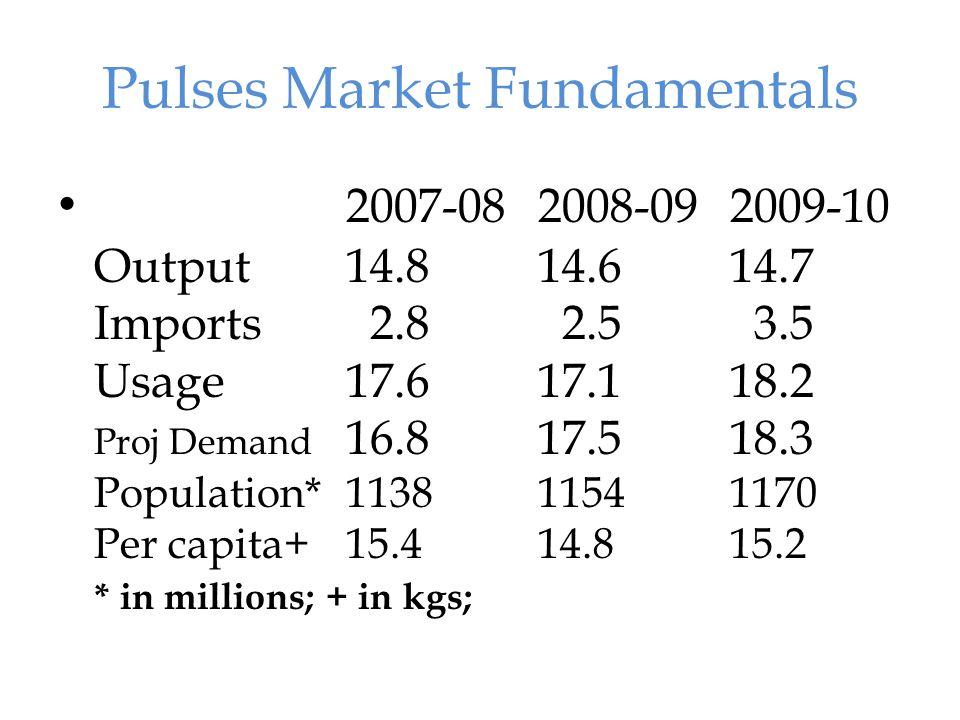 Major Producers Pulses & Legumes - Food Shortage & Climate Change ? - Sudhakar Tomar 16