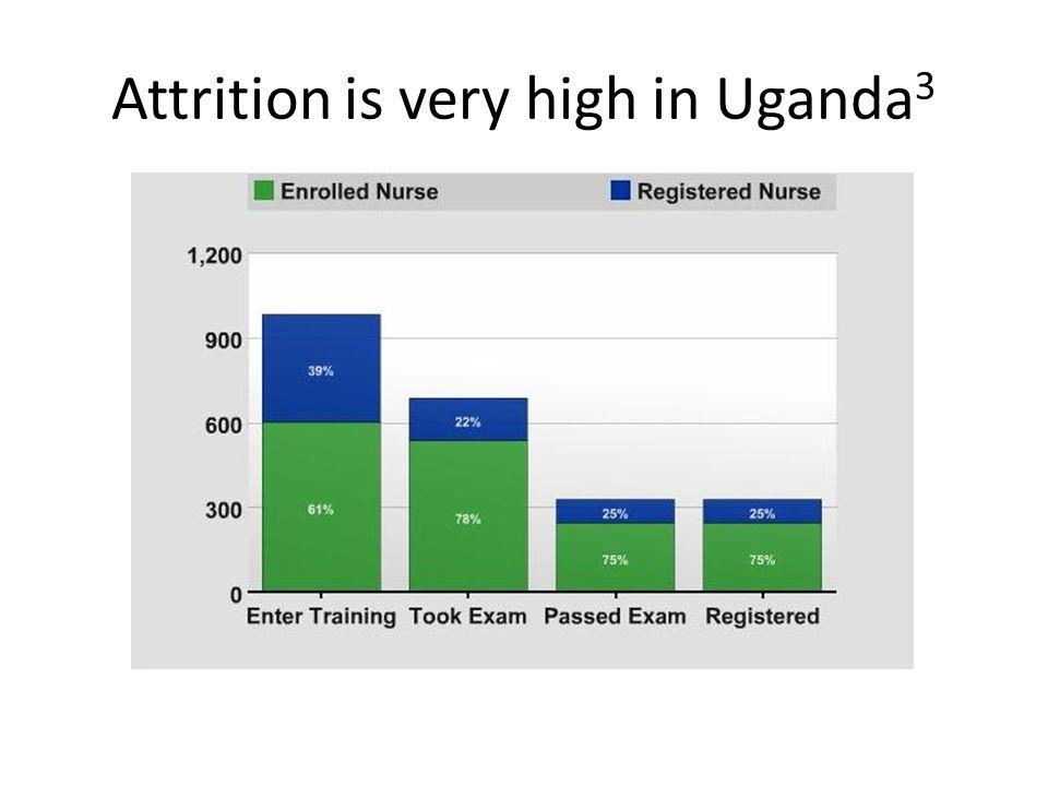 Attrition is very high in Uganda 3