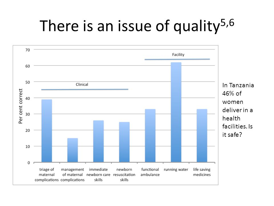 There is an issue of quality 5,6 In Tanzania 46% of women deliver in a health facilities.