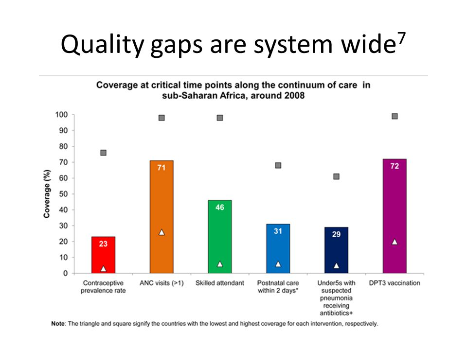 Quality gaps are system wide 7