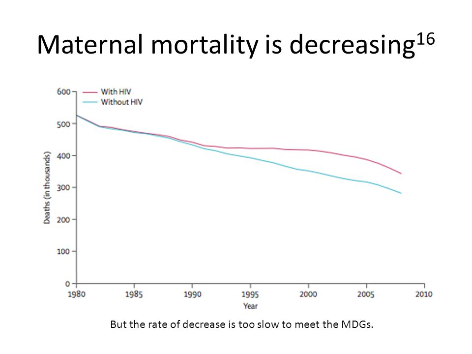 Maternal mortality is decreasing 16 But the rate of decrease is too slow to meet the MDGs.