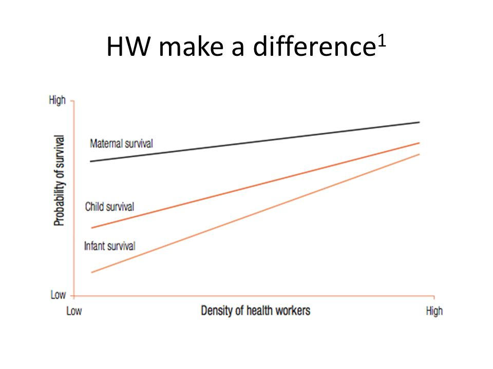 HW make a difference 1