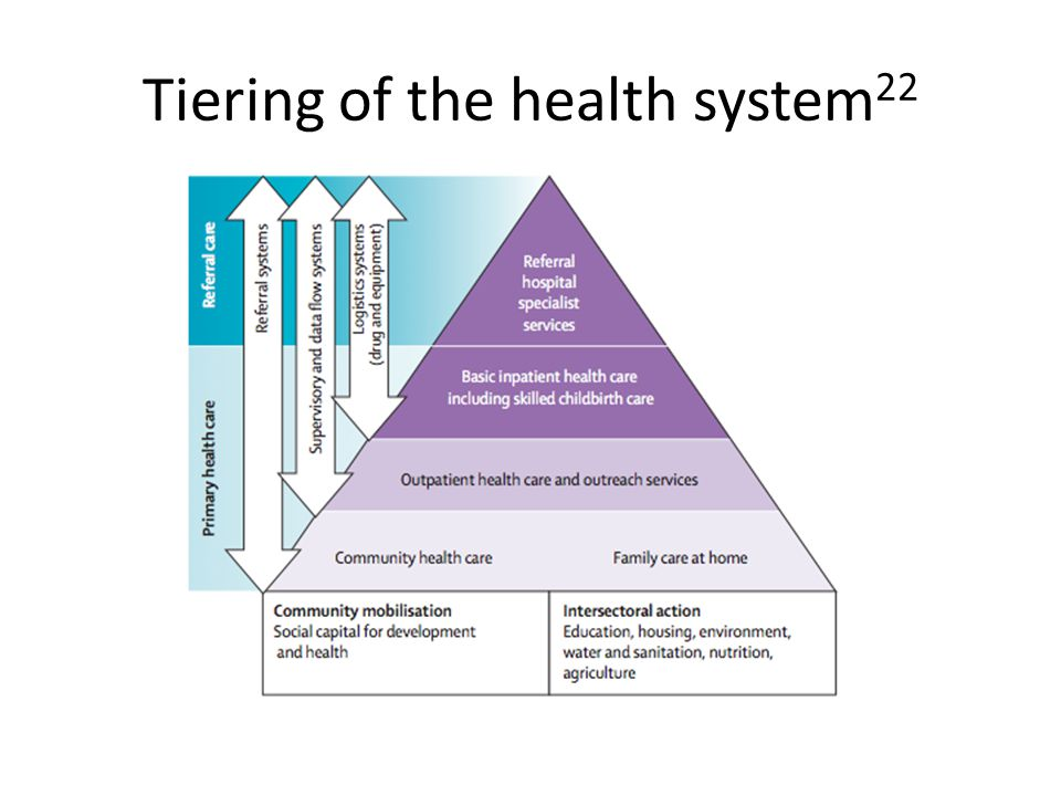 Tiering of the health system 22