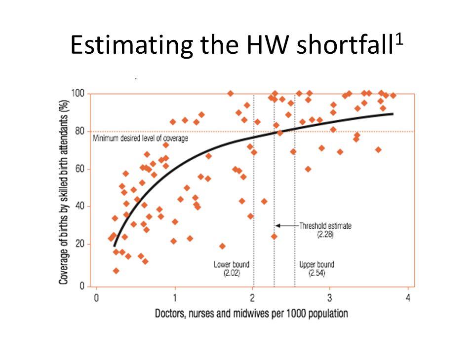 Estimating the HW shortfall 1