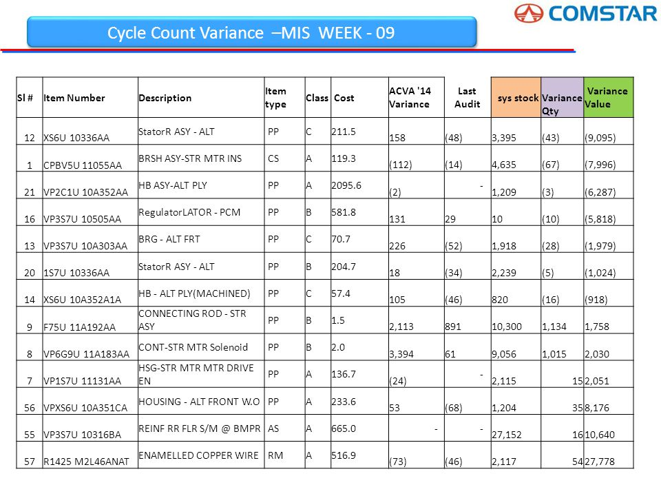 Cycle Count Variance –MIS WEEK - 09 Sl #Item NumberDescription Item type Class Cost ACVA 14 Variance Last Audit sys stock Variance Qty Variance Value 12XS6U 10336AA StatorR ASY - ALT PPC211.5 158 (48) 3,395 (43) (9,095) 1CPBV5U 11055AA BRSH ASY-STR MTR INS CSA119.3 (112) (14) 4,635 (67) (7,996) 21VP2C1U 10A352AA HB ASY-ALT PLY PPA2095.6 (2) - 1,209 (3) (6,287) 16VP3S7U 10505AA RegulatorLATOR - PCM PPB581.8 131 29 10 (10) (5,818) 13VP3S7U 10A303AA BRG - ALT FRT PPC70.7 226 (52) 1,918 (28) (1,979) 201S7U 10336AA StatorR ASY - ALT PPB204.7 18 (34) 2,239 (5) (1,024) 14XS6U 10A352A1A HB - ALT PLY(MACHINED) PPC57.4 105 (46) 820 (16) (918) 9F75U 11A192AA CONNECTING ROD - STR ASY PPB1.5 2,113 891 10,300 1,134 1,758 8VP6G9U 11A183AA CONT-STR MTR Solenoid PPB2.0 3,394 61 9,056 1,015 2,030 7VP1S7U 11131AA HSG-STR MTR MTR DRIVE EN PPA136.7 (24) - 2,115 15 2,051 56VPXS6U 10A351CA HOUSING - ALT FRONT W.O PPA233.6 53 (68) 1,204 35 8,176 55VP3S7U 10316BA REINF RR FLR S/M @ BMPR ASA665.0 - - 27,152 16 10,640 57R1425 M2L46ANAT ENAMELLED COPPER WIRE RMA516.9 (73) (46) 2,117 54 27,778