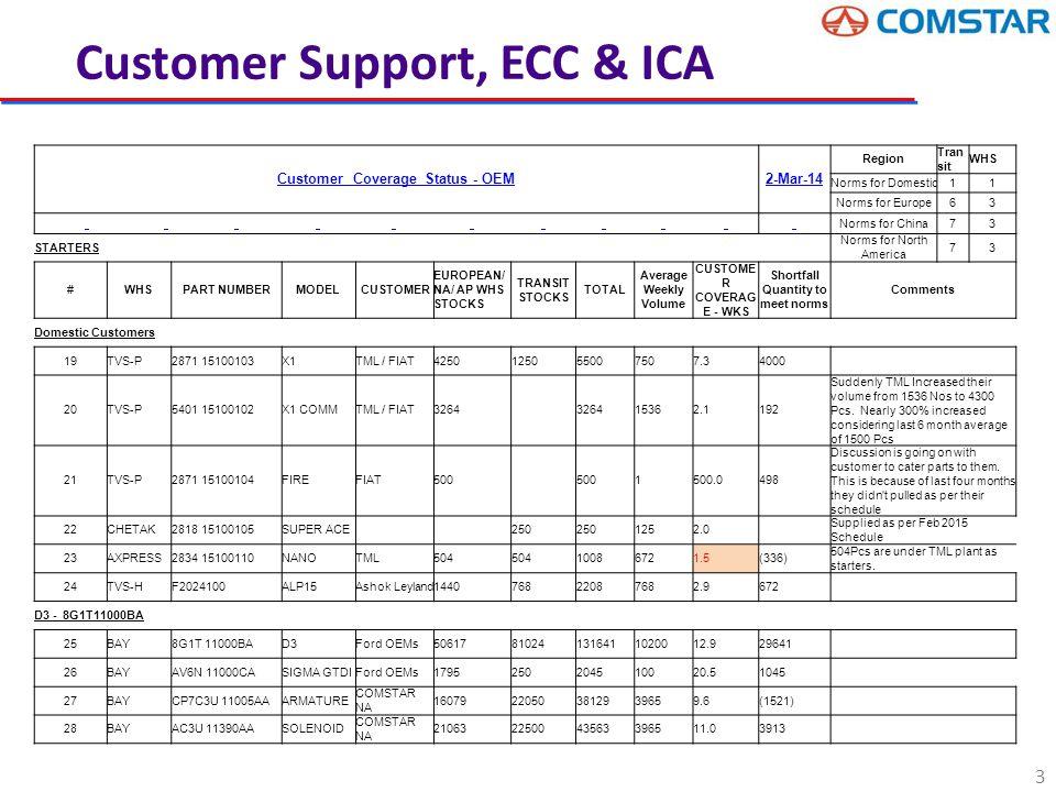 Cycle Count Variance –MIS WEEK - 09 Sl #Item NumberDescription Item type Class Cost ACVA 14 Variance Last Audit sys stock Variance Qty Variance Value 12XS6U 10336AA StatorR ASY - ALT PPC211.5 158 (48) 3,395 (43) (9,095) 1CPBV5U 11055AA BRSH ASY-STR MTR INS CSA119.3 (112) (14) 4,635 (67) (7,996) 21VP2C1U 10A352AA HB ASY-ALT PLY PPA2095.6 (2) - 1,209 (3) (6,287) 16VP3S7U 10505AA RegulatorLATOR - PCM PPB581.8 131 29 10 (10) (5,818) 13VP3S7U 10A303AA BRG - ALT FRT PPC70.7 226 (52) 1,918 (28) (1,979) 201S7U 10336AA StatorR ASY - ALT PPB204.7 18 (34) 2,239 (5) (1,024) 14XS6U 10A352A1A HB - ALT PLY(MACHINED) PPC57.4 105 (46) 820 (16) (918) 9F75U 11A192AA CONNECTING ROD - STR ASY PPB1.5 2,113 891 10,300 1,134 1,758 8VP6G9U 11A183AA CONT-STR MTR Solenoid PPB2.0 3,394 61 9,056 1,015 2,030 7VP1S7U 11131AA HSG-STR MTR MTR DRIVE EN PPA136.7 (24) - 2,115 15 2,051 56VPXS6U 10A351CA HOUSING - ALT FRONT W.O PPA233.6 53 (68) 1,204 35 8,176 55VP3S7U 10316BA REINF RR FLR S/M @ BMPR ASA665.0 - - 27,152 16 10,640 57R1425 M2L46ANAT ENAMELLED COPPER WIRE RMA516.9 (73) (46) 2,117 54 27,778