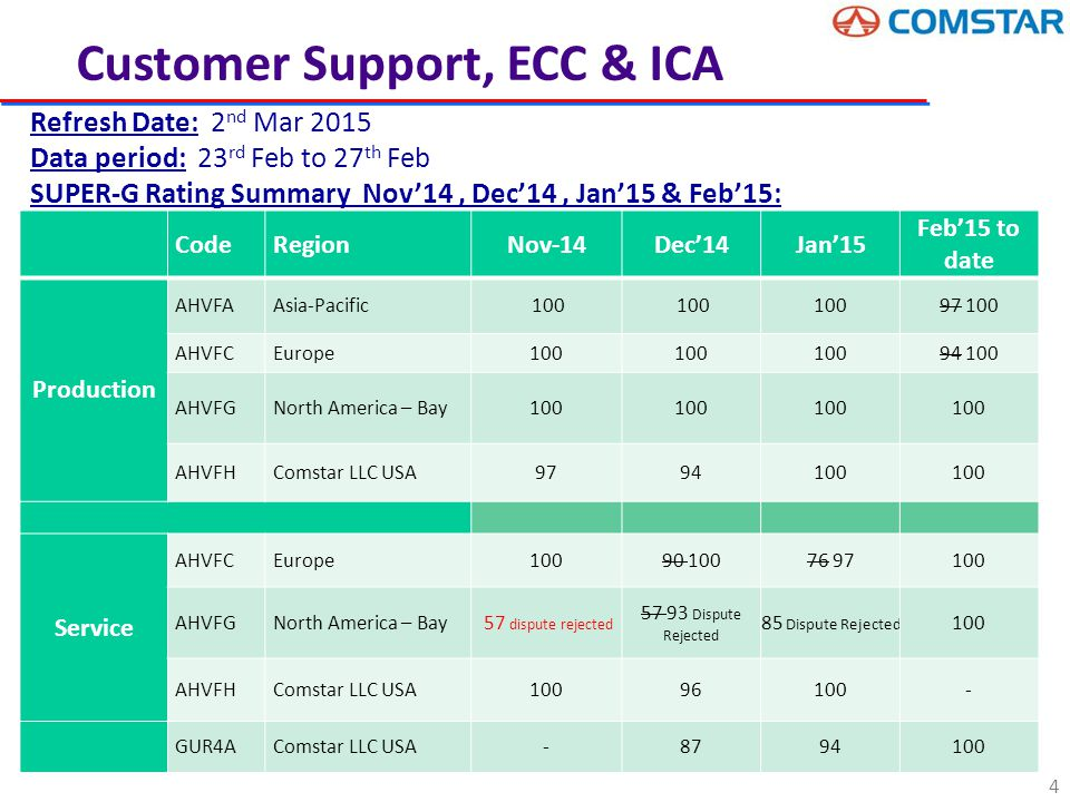  Customer critical parts for next two weeks  Nil  Critical parts to be produced this week at Comstar to avoid line stoppage at Customer o Jatco, 98AB AC & 835X AC – After Market ( Armature Shaft Constrain) o 3S6T AD After Market (B+ Insulator Constrain) o Nano, F Series Armature, DV6SS – 125starters  Critical Containers for next two weeks o EMCU 1443700, TGHU 5137924  FCSD long pending parts to be produced this week to avoid lost delivery performance  Nil  Starters Produced against the production plan in % Customer Support, ECC & ICA Week 51 (15th Dec 14 Week) Week 52 (22nd Dec 14 Week) Week 2 (05th Jan 15 Week) Week 4 (19th Jan 15 Week) Week 5 (26th Jan 15 Week) Week 6 (2nd Feb 15 Week) Week 7 (09th Feb 15 Week) Week 8 (16th Feb 15 Week) Week 9 (23rd Feb 15 Week) Week 10 (02nd Mar 15 Week) Production Plan 31453319783190531680254303128531065302503005628732 Qty Produced against the Plan 314703111732157317242464831151314602959730253 Difference 17(861)25244(782)(134)395(653)197 Achieved in %100.197.3100.8100.196.999.6101.397.8100.7