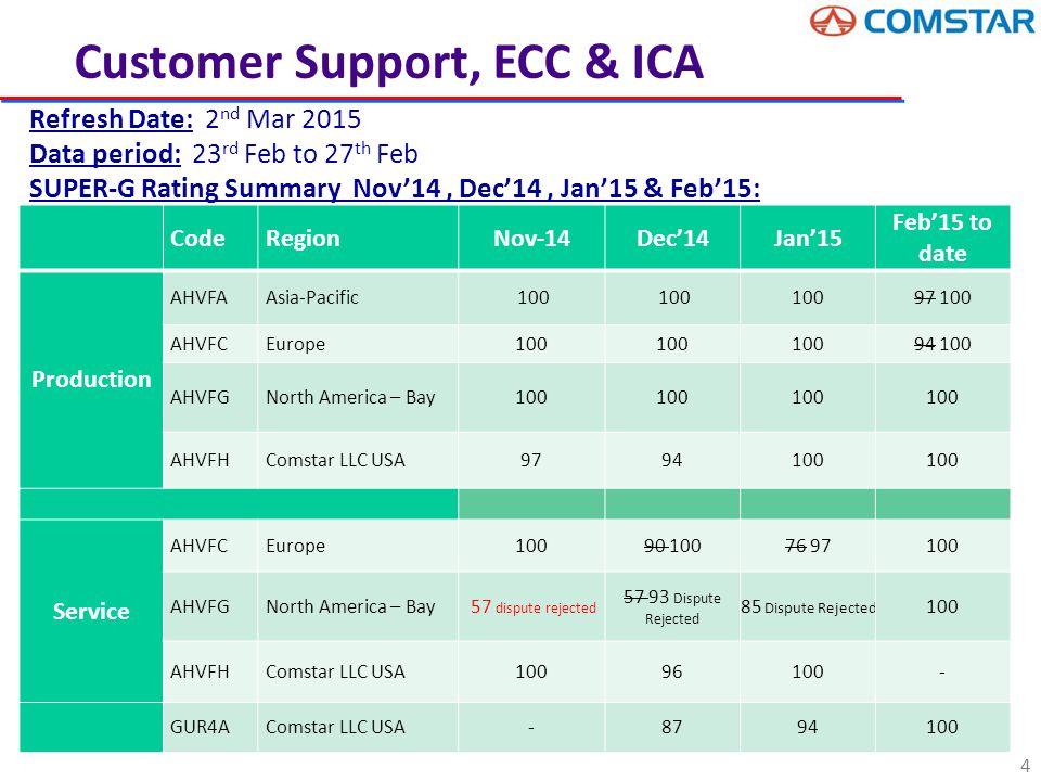 15  Engineering Change Control Status ECC TOTAL OPEN CHANGES DEPT WISE Dept No.