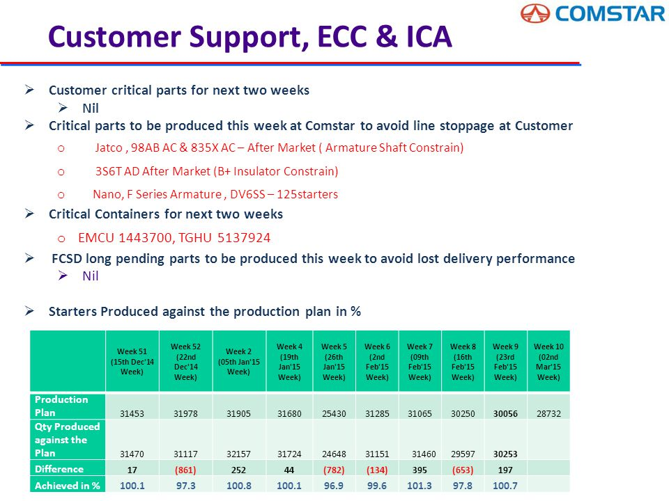  Customer critical parts for next two weeks  Nil  Critical parts to be produced this week at Comstar to avoid line stoppage at Customer o Jatco, 98AB AC & 835X AC – After Market ( Armature Shaft Constrain) o 3S6T AD After Market (B+ Insulator Constrain) o Nano, F Series Armature, DV6SS – 125starters  Critical Containers for next two weeks o EMCU 1443700, TGHU 5137924  FCSD long pending parts to be produced this week to avoid lost delivery performance  Nil  Starters Produced against the production plan in % Customer Support, ECC & ICA Week 51 (15th Dec 14 Week) Week 52 (22nd Dec 14 Week) Week 2 (05th Jan 15 Week) Week 4 (19th Jan 15 Week) Week 5 (26th Jan 15 Week) Week 6 (2nd Feb 15 Week) Week 7 (09th Feb 15 Week) Week 8 (16th Feb 15 Week) Week 9 (23rd Feb 15 Week) Week 10 (02nd Mar 15 Week) Production Plan 31453319783190531680254303128531065302503005628732 Qty Produced against the Plan 314703111732157317242464831151314602959730253 Difference 17(861)25244(782)(134)395(653)197 Achieved in %100.197.3100.8100.196.999.6101.397.8100.7