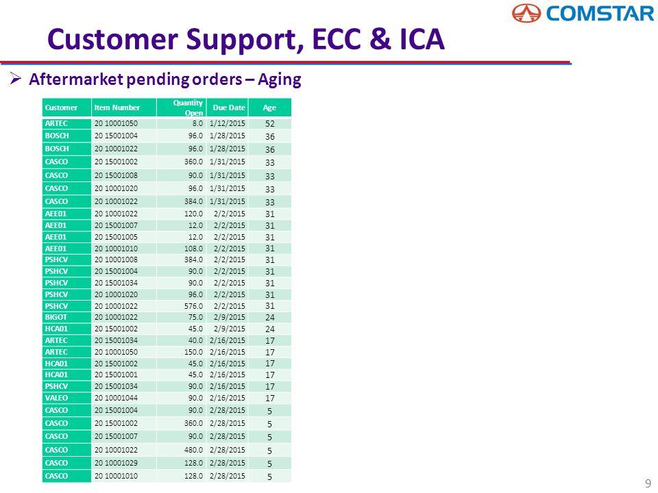 9 Customer Support, ECC & ICA  Aftermarket pending orders – Aging CustomerItem Number Quantity Open Due DateAge ARTEC20 100010508.01/12/2015 52 BOSCH20 1500100496.01/28/2015 36 BOSCH20 1000102296.01/28/2015 36 CASCO20 15001002360.01/31/2015 33 CASCO20 1500100890.01/31/2015 33 CASCO20 1000102096.01/31/2015 33 CASCO20 10001022384.01/31/2015 33 AEE0120 10001022120.02/2/2015 31 AEE0120 1500100712.02/2/2015 31 AEE0120 1500100512.02/2/2015 31 AEE0120 10001010108.02/2/2015 31 PSHCV20 10001008384.02/2/2015 31 PSHCV20 1500100490.02/2/2015 31 PSHCV20 1500103490.02/2/2015 31 PSHCV20 1000102096.02/2/2015 31 PSHCV20 10001022576.02/2/2015 31 BIGOT20 1000102275.02/9/2015 24 HCA0120 1500100245.02/9/2015 24 ARTEC20 1500103440.02/16/2015 17 ARTEC20 10001050150.02/16/2015 17 HCA0120 1500100245.02/16/2015 17 HCA0120 1500100145.02/16/2015 17 PSHCV20 1500103490.02/16/2015 17 VALEO20 1000104490.02/16/2015 17 CASCO20 1500100490.02/28/2015 5 CASCO20 15001002360.02/28/2015 5 CASCO20 1500100790.02/28/2015 5 CASCO20 10001022480.02/28/2015 5 CASCO20 10001029128.02/28/2015 5 CASCO20 10001010128.02/28/2015 5