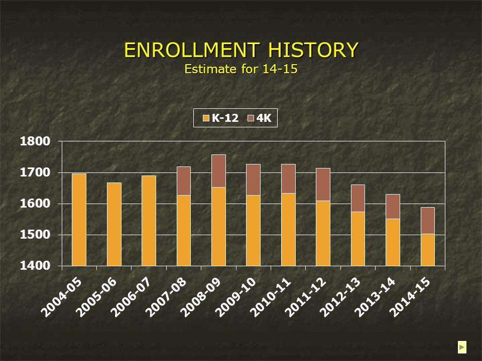 ENROLLMENT HISTORY Estimate for 14-15