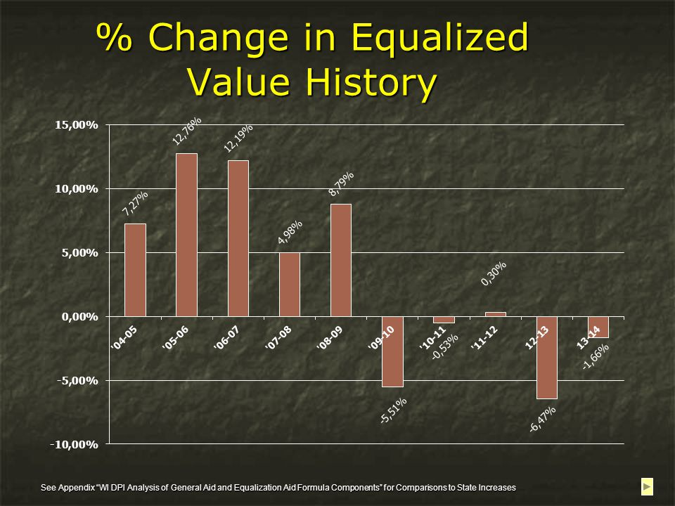 % Change in Equalized Value History See Appendix WI DPI Analysis of General Aid and Equalization Aid Formula Components for Comparisons to State Increases