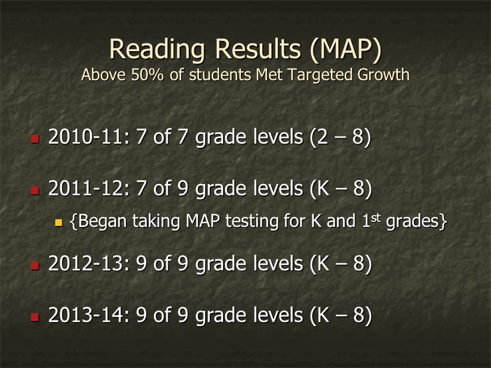 Reading Results (MAP) Above 50% of students Met Targeted Growth 2010-11: 7 of 7 grade levels (2 – 8) 2010-11: 7 of 7 grade levels (2 – 8) 2011-12: 7 of 9 grade levels (K – 8) 2011-12: 7 of 9 grade levels (K – 8) {Began taking MAP testing for K and 1 st grades} {Began taking MAP testing for K and 1 st grades} 2012-13: 9 of 9 grade levels (K – 8) 2012-13: 9 of 9 grade levels (K – 8) 2013-14: 9 of 9 grade levels (K – 8) 2013-14: 9 of 9 grade levels (K – 8)