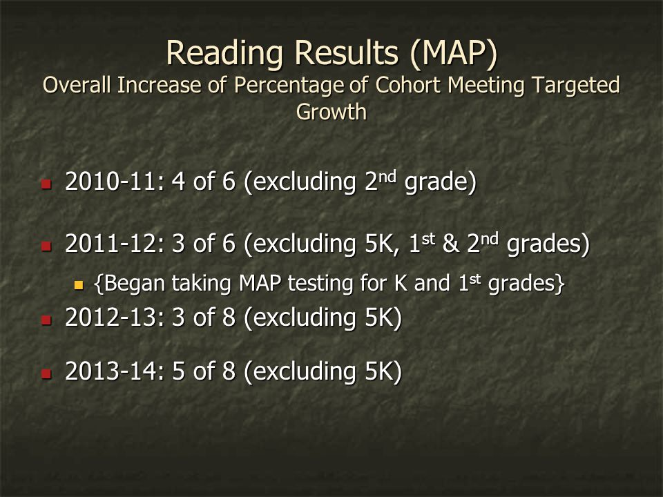 Reading Results (MAP) Overall Increase of Percentage of Cohort Meeting Targeted Growth 2010-11: 4 of 6 (excluding 2 nd grade) 2010-11: 4 of 6 (excluding 2 nd grade) 2011-12: 3 of 6 (excluding 5K, 1 st & 2 nd grades) 2011-12: 3 of 6 (excluding 5K, 1 st & 2 nd grades) {Began taking MAP testing for K and 1 st grades} {Began taking MAP testing for K and 1 st grades} 2012-13: 3 of 8 (excluding 5K) 2012-13: 3 of 8 (excluding 5K) 2013-14: 5 of 8 (excluding 5K) 2013-14: 5 of 8 (excluding 5K)