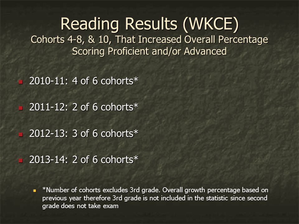 Reading Results (WKCE) Cohorts 4-8, & 10, That Increased Overall Percentage Scoring Proficient and/or Advanced 2010-11: 4 of 6 cohorts* 2010-11: 4 of 6 cohorts* 2011-12: 2 of 6 cohorts* 2011-12: 2 of 6 cohorts* 2012-13: 3 of 6 cohorts* 2012-13: 3 of 6 cohorts* 2013-14: 2 of 6 cohorts* 2013-14: 2 of 6 cohorts* *Number of cohorts excludes 3rd grade.