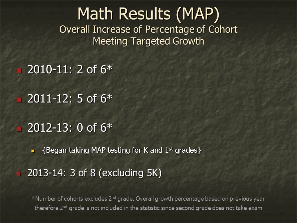 Math Results (MAP) Overall Increase of Percentage of Cohort Meeting Targeted Growth 2010-11: 2 of 6* 2010-11: 2 of 6* 2011-12: 5 of 6* 2011-12: 5 of 6* 2012-13: 0 of 6* 2012-13: 0 of 6* {Began taking MAP testing for K and 1 st grades} {Began taking MAP testing for K and 1 st grades} 2013-14: 3 of 8 (excluding 5K) 2013-14: 3 of 8 (excluding 5K) *Number of cohorts excludes 2 nd grade.
