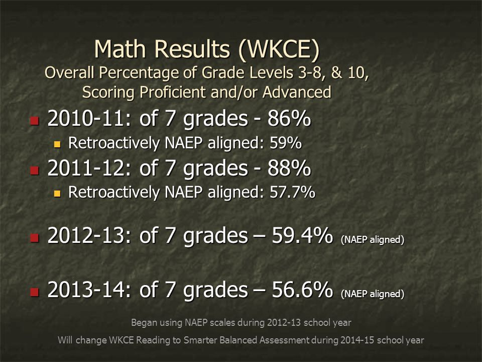 Math Results (WKCE) Overall Percentage of Grade Levels 3-8, & 10, Scoring Proficient and/or Advanced 2010-11: of 7 grades - 86% 2010-11: of 7 grades - 86% Retroactively NAEP aligned: 59% Retroactively NAEP aligned: 59% 2011-12: of 7 grades - 88% 2011-12: of 7 grades - 88% Retroactively NAEP aligned: 57.7% Retroactively NAEP aligned: 57.7% 2012-13: of 7 grades – 59.4% (NAEP aligned) 2012-13: of 7 grades – 59.4% (NAEP aligned) 2013-14: of 7 grades – 56.6% (NAEP aligned) 2013-14: of 7 grades – 56.6% (NAEP aligned) Began using NAEP scales during 2012-13 school year Will change WKCE Reading to Smarter Balanced Assessment during 2014-15 school year