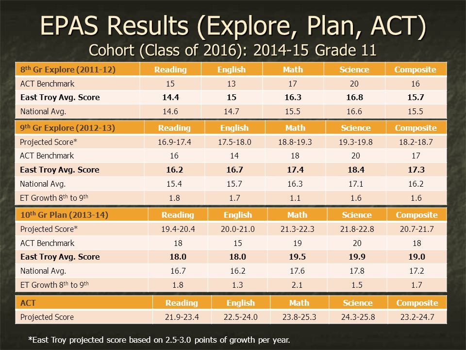 EPAS Results (Explore, Plan, ACT) Cohort (Class of 2016): 2014-15 Grade 11 8 th Gr Explore (2011-12) ReadingEnglishMathScienceComposite ACT Benchmark1513172016 East Troy Avg.