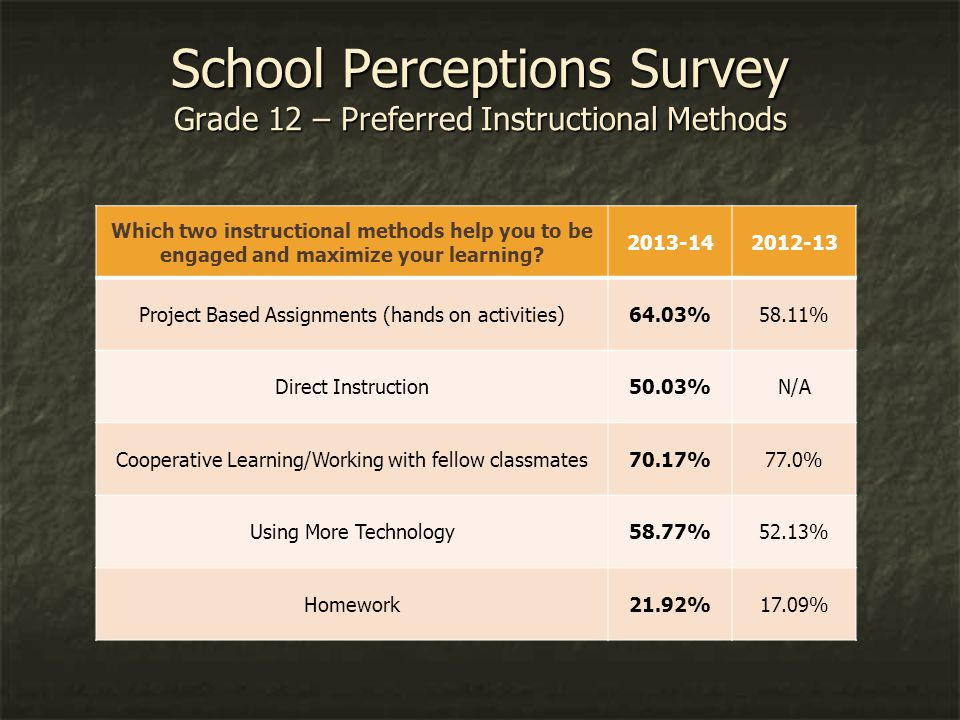 School Perceptions Survey Grade 12 – Preferred Instructional Methods Which two instructional methods help you to be engaged and maximize your learning.