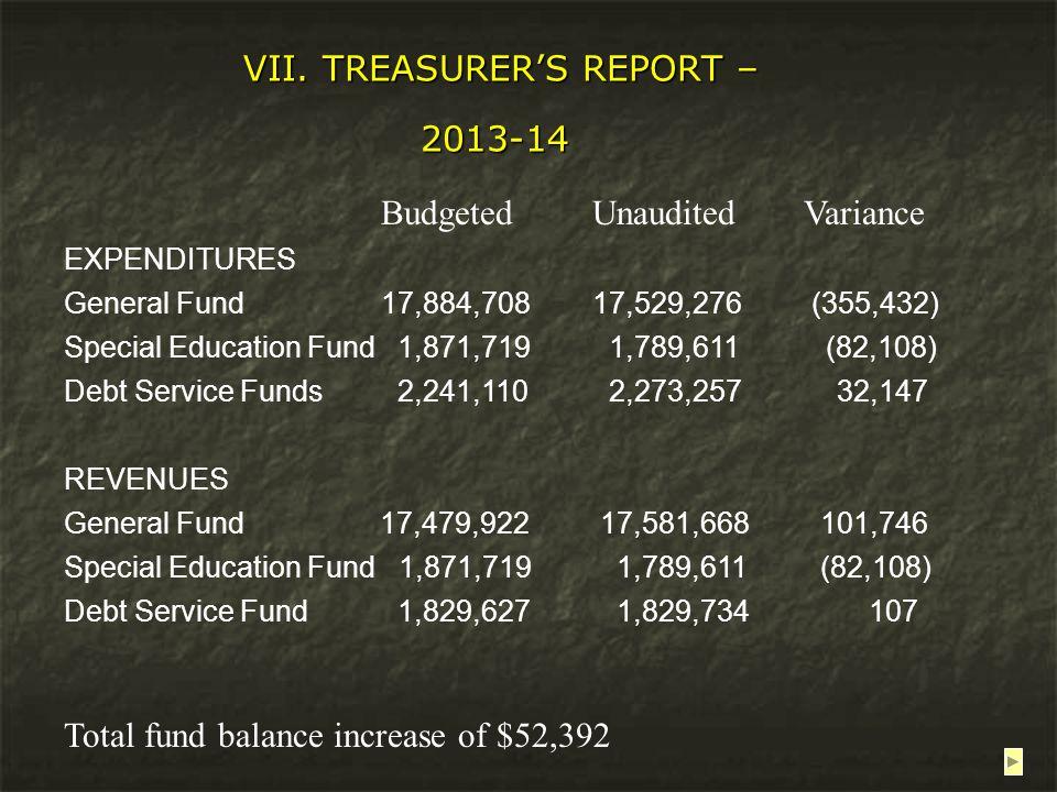 VII. TREASURER'S REPORT – 2013-14 VII. TREASURER'S REPORT – 2013-14 BudgetedUnauditedVariance EXPENDITURES General Fund17,884,70817,529,276 (355,432)