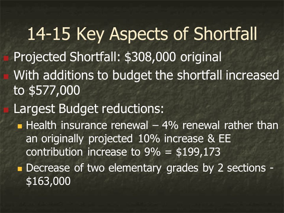 14-15 Key Aspects of Shortfall Projected Shortfall: $308,000 original With additions to budget the shortfall increased to $577,000 Largest Budget reductions: Health insurance renewal – 4% renewal rather than an originally projected 10% increase & EE contribution increase to 9% = $199,173 Decrease of two elementary grades by 2 sections - $163,000