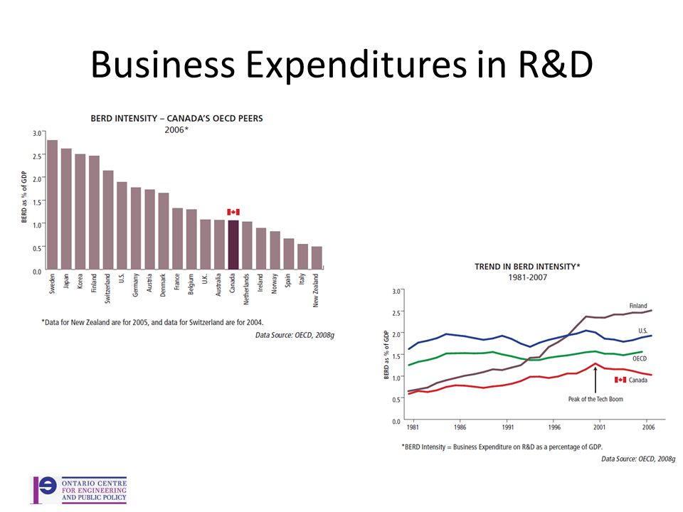 Business Expenditures in R&D