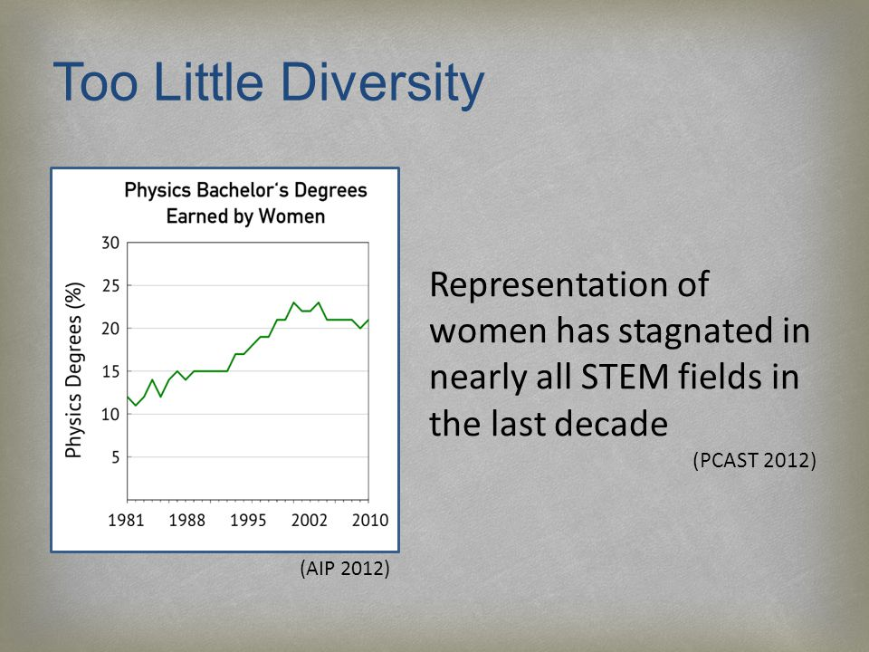 Too Little Diversity (AIP 2012) Representation of women has stagnated in nearly all STEM fields in the last decade (PCAST 2012)