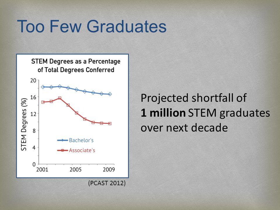 Too Few Graduates Projected shortfall of 1 million STEM graduates over next decade (PCAST 2012)