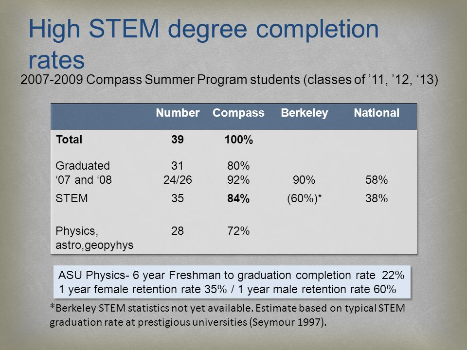 High STEM degree completion rates 2007-2009 Compass Summer Program students (classes of '11, '12, '13) *Berkeley STEM statistics not yet available.