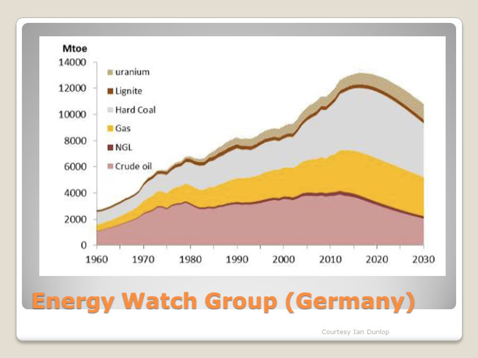 Energy Watch Group (Germany) Courtesy Ian Dunlop