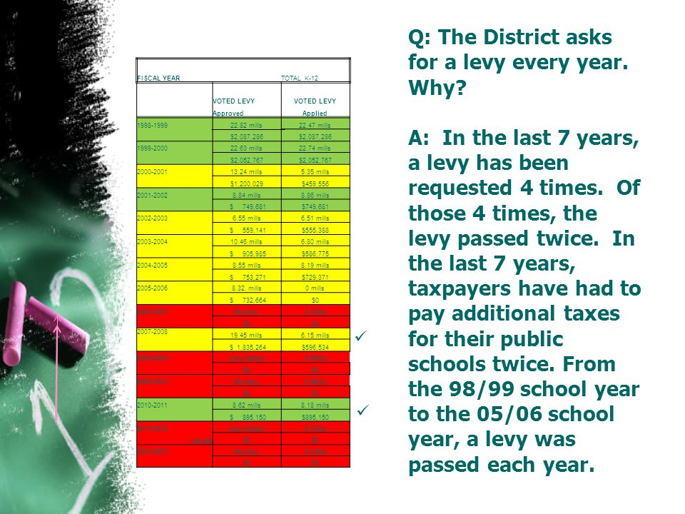Q: The District asks for a levy every year. Why.