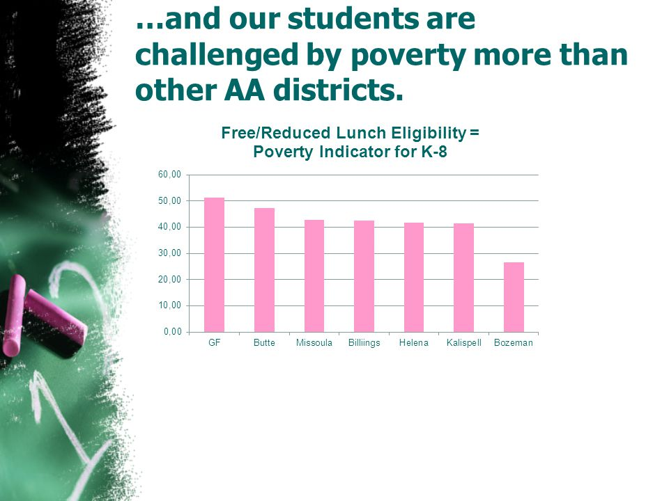 …and our students are challenged by poverty more than other AA districts.