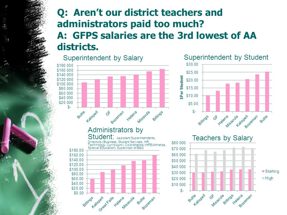 Q: Aren't our district teachers and administrators paid too much.