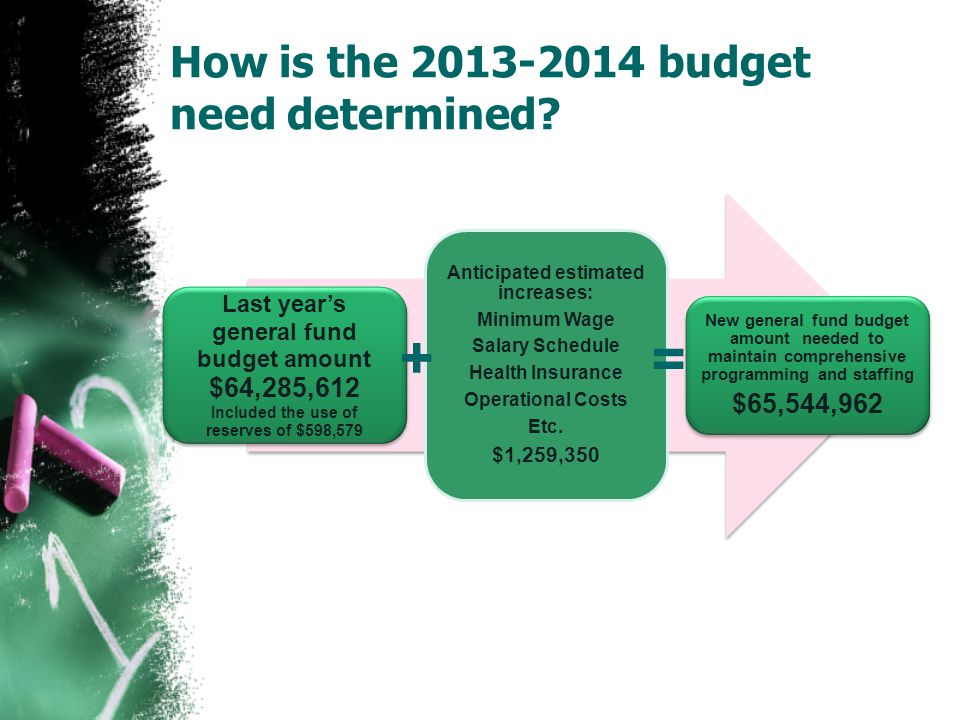How is the 2013-2014 budget need determined.