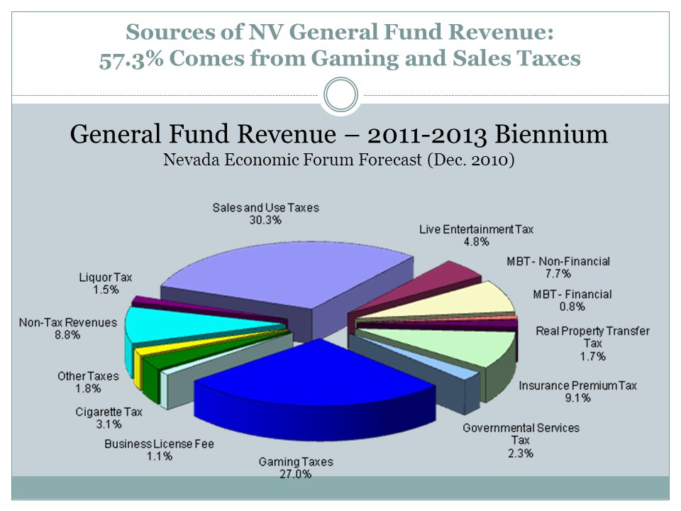 Sources of NV General Fund Revenue: 57.3% Comes from Gaming and Sales Taxes General Fund Revenue – 2011-2013 Biennium Nevada Economic Forum Forecast (Dec.