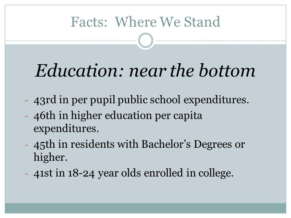 Facts: Where We Stand Education: near the bottom - 43rd in per pupil public school expenditures.