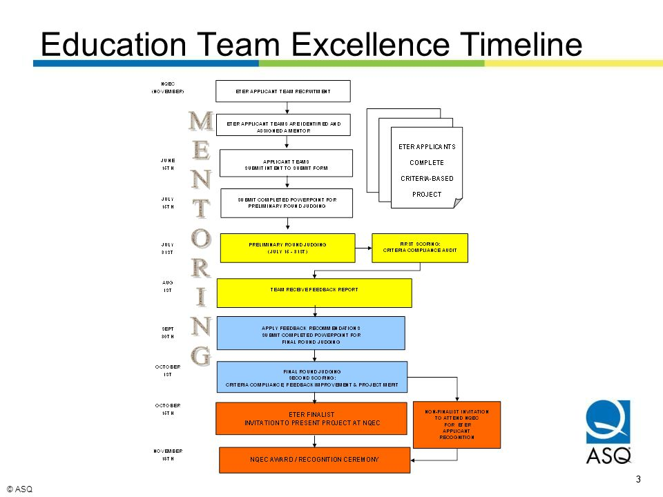 © ASQ 33 Education Team Excellence Timeline
