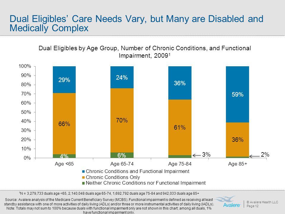 © Avalere Health LLC Page 12 Dual Eligibles' Care Needs Vary, but Many are Disabled and Medically Complex Dual Eligibles by Age Group, Number of Chron