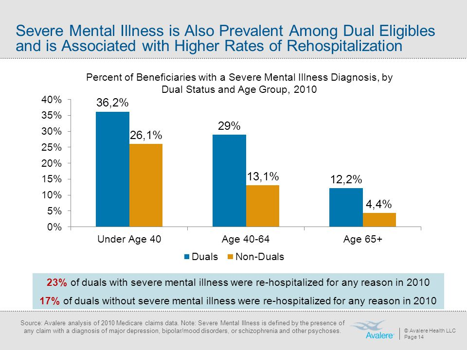 © Avalere Health LLC Page 14 Severe Mental Illness is Also Prevalent Among Dual Eligibles and is Associated with Higher Rates of Rehospitalization Sou