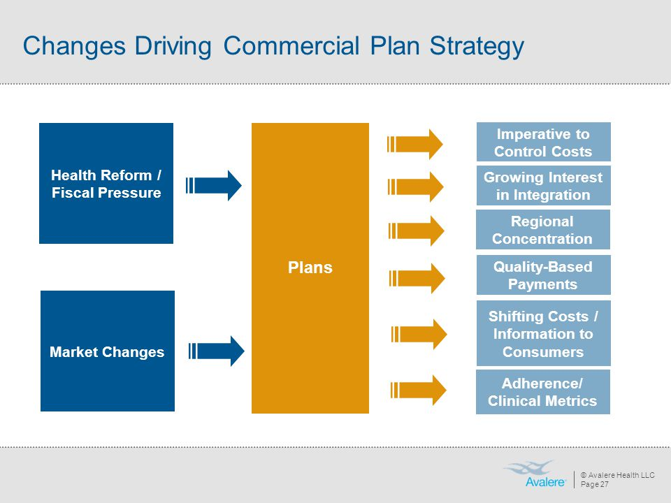 © Avalere Health LLC Page 27 Changes Driving Commercial Plan Strategy Health Reform / Fiscal Pressure Market Changes Plans Imperative to Control Costs