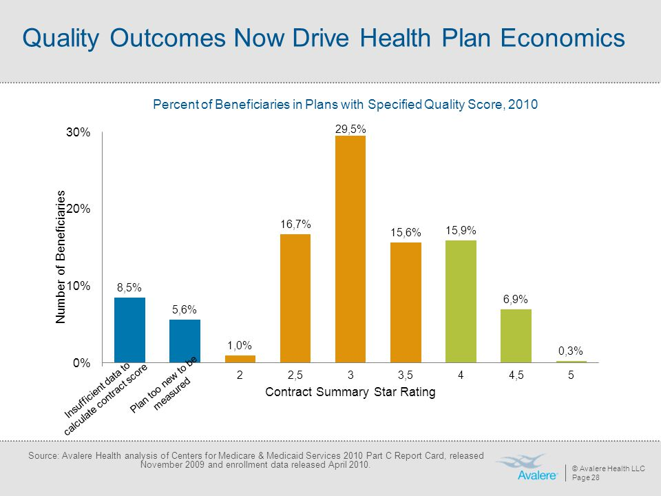 © Avalere Health LLC Page 28 Quality Outcomes Now Drive Health Plan Economics Percent of Beneficiaries in Plans with Specified Quality Score, 2010 Sou