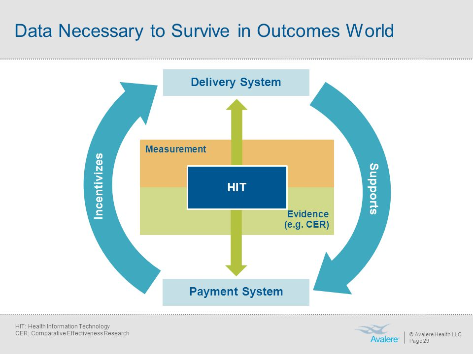 © Avalere Health LLC Page 29 Payment System Data Necessary to Survive in Outcomes World Delivery System Measurement Evidence (e.g. CER) HIT Incentiviz