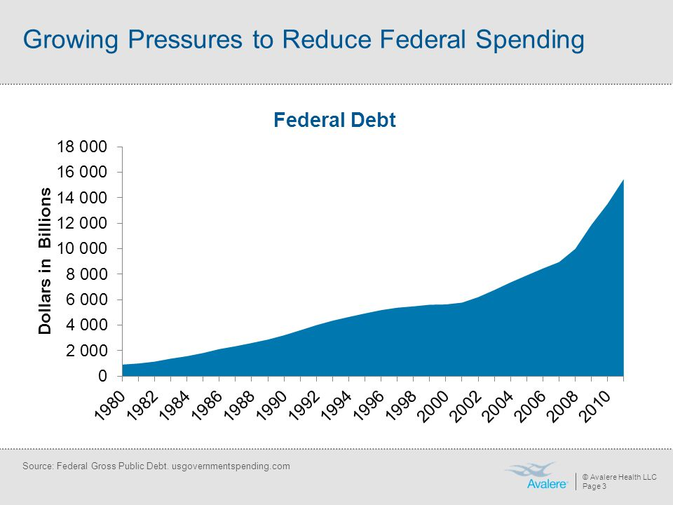 © Avalere Health LLC Page 4 Source: MedPAC, June 2011 Data Book Deficit Reduction: Policymakers Seek to Slow the Growth in Medicare Post-Acute Spending