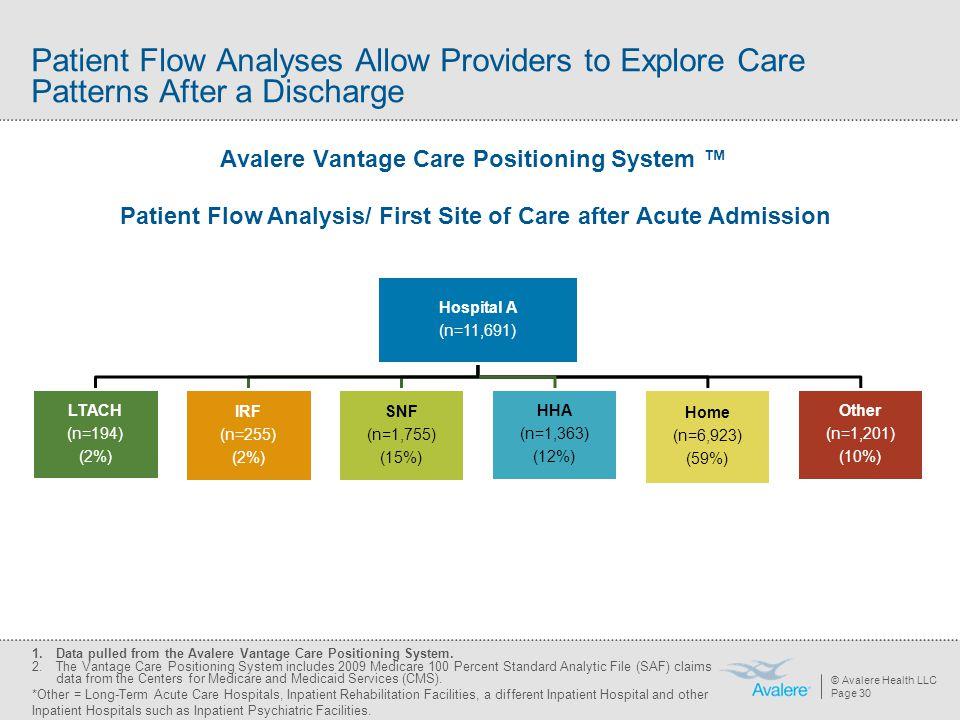 © Avalere Health LLC Page 30 Hospital A (n=11,691) LTACH (n=194) (2%) IRF (n=255) (2%) SNF (n=1,755) (15%) HHA (n=1,363) (12%) Home (n=6,923) (59%) Ot