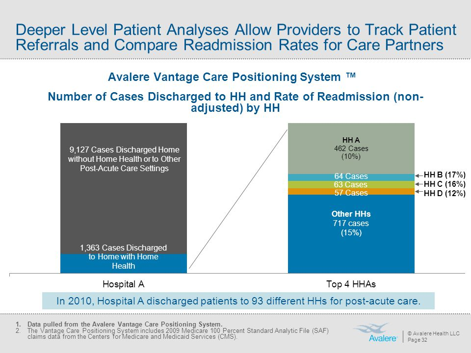 © Avalere Health LLC Page 32 Number of Cases Discharged to HH and Rate of Readmission (non- adjusted) by HH Other HHs 717 cases (15%) 9,127 Cases Disc