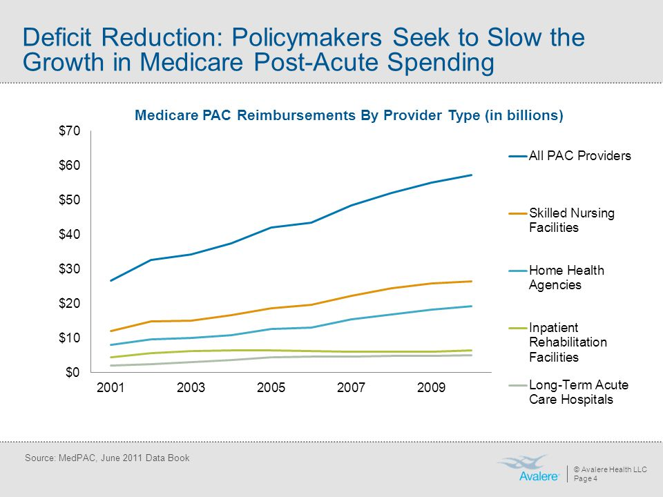 © Avalere Health LLC Page 4 Source: MedPAC, June 2011 Data Book Deficit Reduction: Policymakers Seek to Slow the Growth in Medicare Post-Acute Spendin